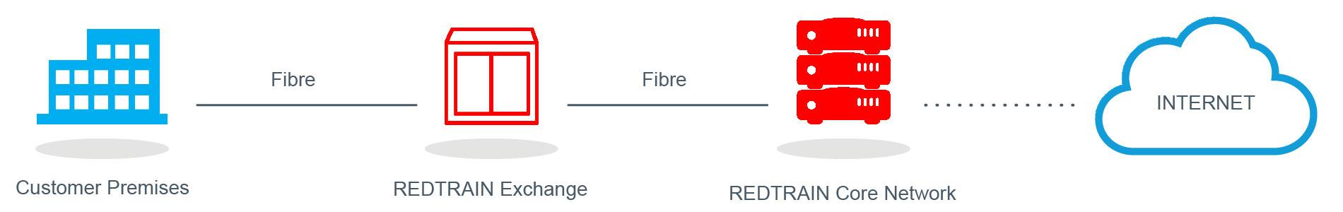 REDTRAIN Networks