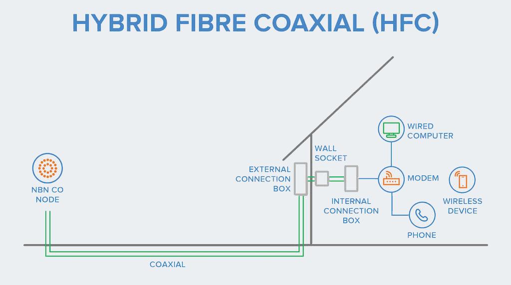 nbn™ Multi-Technology Mix - ASCOMM nbn™ Broadband